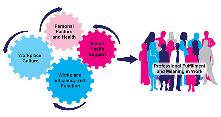 The Office of Well-Being and Resilience- ISMMS