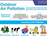 Outdoor Air Pollution infographic
