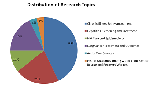 distribution-of-research-topics