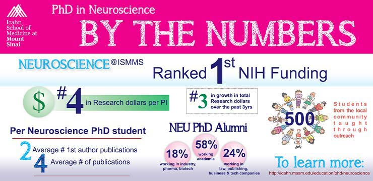 Ranked 1st NIH Funding, 4 in Research Dollars per PI, 2 average # 1st author publications, 4 average # of publications, #3 in growth in total research dollars over the past 3yrs, NEU PhD Alumni 18% working in industry, pharma, biotech, 58% working acedemia, 24% working in law, publishing, business and tech companies, 500 student from teh local community taught through outreach