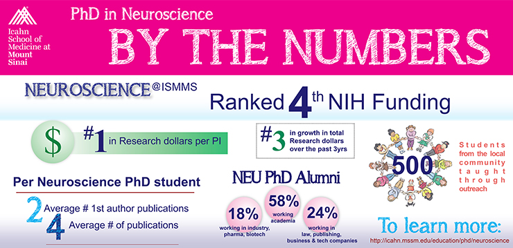 The PhD in Neuroscience is ranked 4th in NIH funding, #1 in research dollars per PI; #3 in growth in total research dollars over the past 3 yrs; 500 students from the local community taught through outreach; 2 Average # of 1st author publications; 4 average # of publications; NEU PhD Alumni 18% work in industry, pharma, biotech, 58% working acedemia, 24% working in law, publishing, business & tech companies