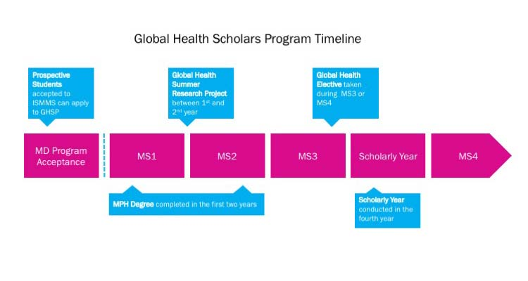 Global Health Scholars Program Timeline. MD Program Acceptance (Prospective Students accepted to ISMMS can apply to GHSP). MPH Degree completed in the first two years. Global Health Summer Research Project between 1st and 2nd Year. Global Health Elective taken during MS3 or MS4. Scholarly Year conducted in the fourth year.
