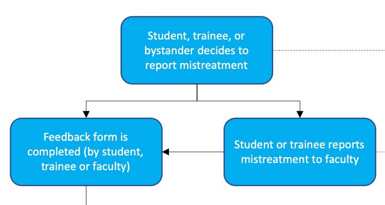outline of mistreatment process