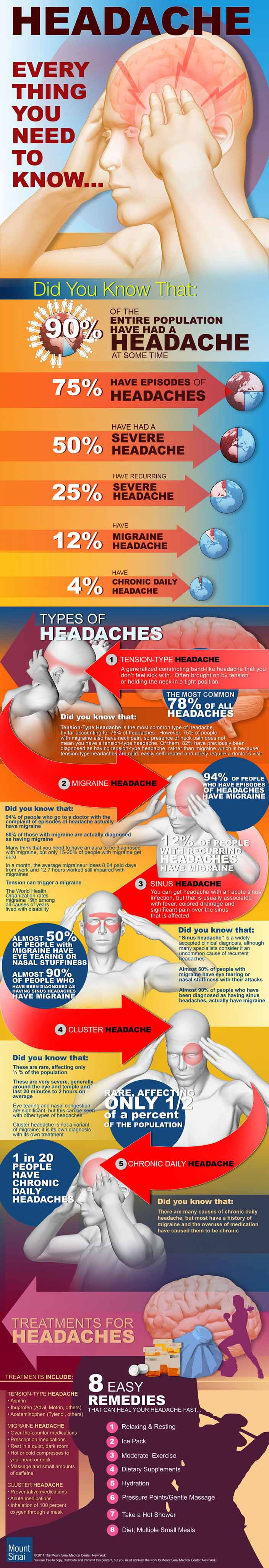 Headache infographic