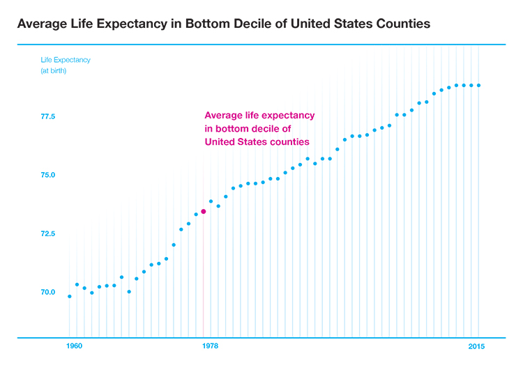 Graph showing rise in average life expectancy