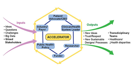 Research Accelerator Model