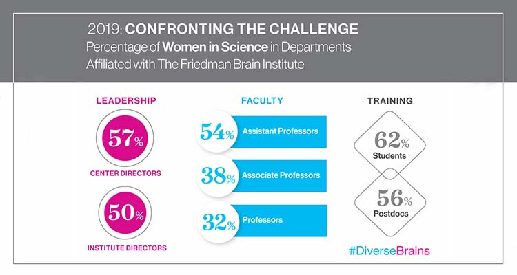 2019: Confronting the Challenge. Percentage of Women in Science in Departments Affiliated with the Friedman Brain Institute. Leadership: 57% Center Directors; 50% Institute Directors. Faculty 54% Assistant Professors. 38% Associate Professors. 32% Professors. Training: 62% Students. 56% Postdocs