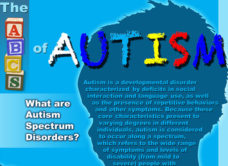 The ABCs of Autism