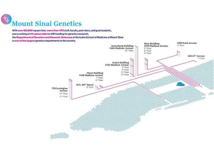 Mount Sinai Genetics footprint in NYC