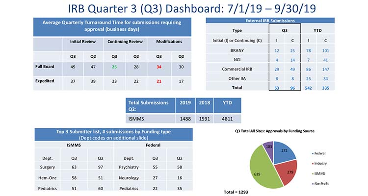 IRB quarter 3 dashboard graphic