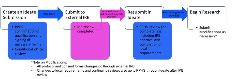 Create an Ideate Submission, Submit to External IRB, Resubmit in Ideate, Begin Research