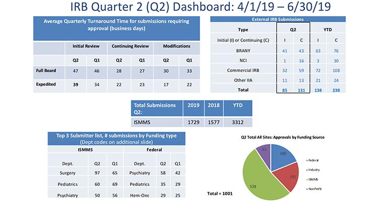 IRB quarter 2 dashboard graphic